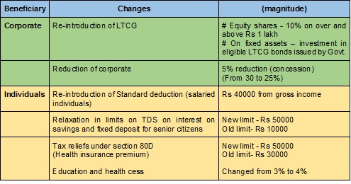 Tax-changes-Budget7