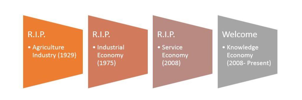 building-knowledge-economy6